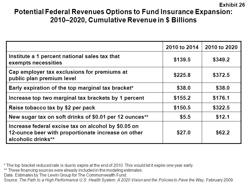 Exhibit 26 Potential Federal Revenues Options to Fund Insurance Expansion: 2010–2020, Cumulative Revenue in $ Billions.
