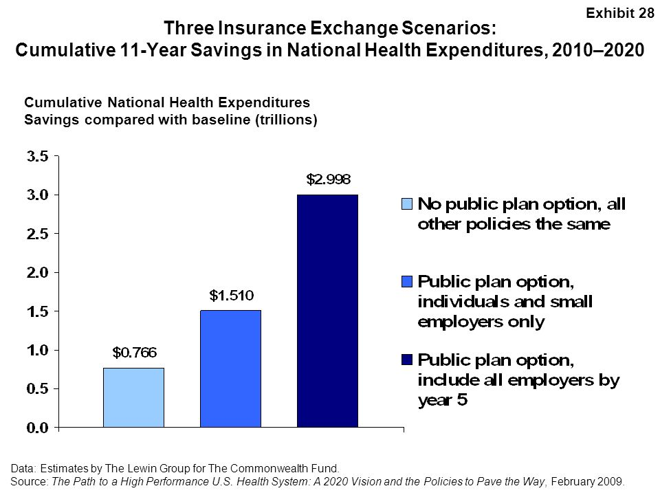 Exhibit 28 Three Insurance Exchange Scenarios: Cumulative 11-Year Savings in National Health Expenditures, 2010–2020.