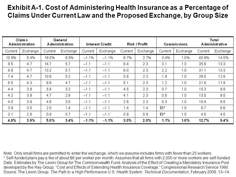 Exhibit A-1. Cost of Administering Health Insurance as a Percentage of Claims Under Current Law and the Proposed Exchange, by Group Size