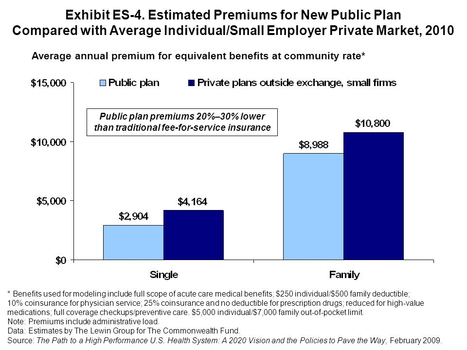 Exhibit ES-4. Estimated Premiums for New Public Plan Compared with Average Individual/Small Employer Private Market, 2010