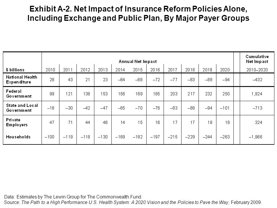 Exhibit A-2. Net Impact of Insurance Reform Policies Alone, Including Exchange and Public Plan, By Major Payer Groups