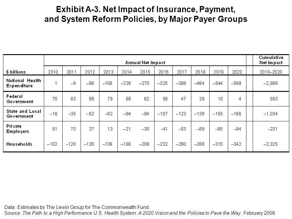 Exhibit A-3. Net Impact of Insurance, Payment, and System Reform Policies, by Major Payer Groups