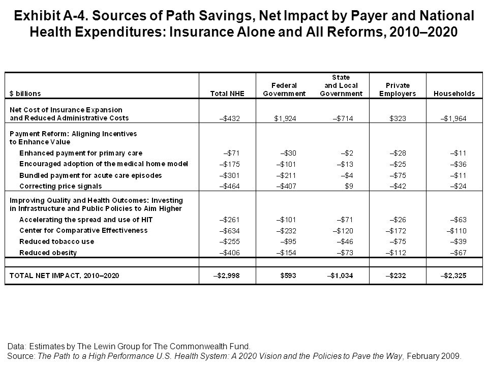 Exhibit A-4. Sources of Path Savings, Net Impact by Payer and National Health Expenditures: Insurance Alone and All Reforms, 2010–2020