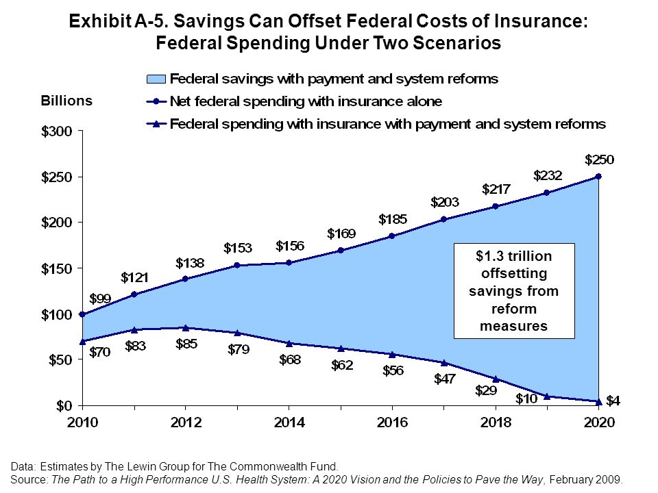 $1.3 trillion offsetting savings from reform measures