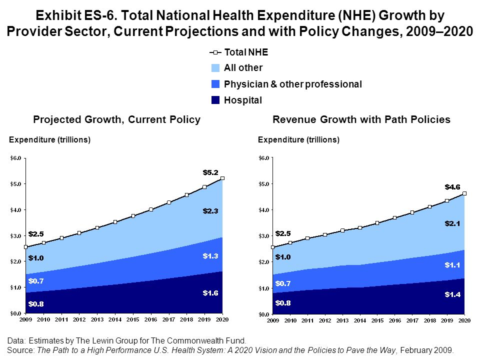 Projected Growth, Current Policy Revenue Growth with Path Policies