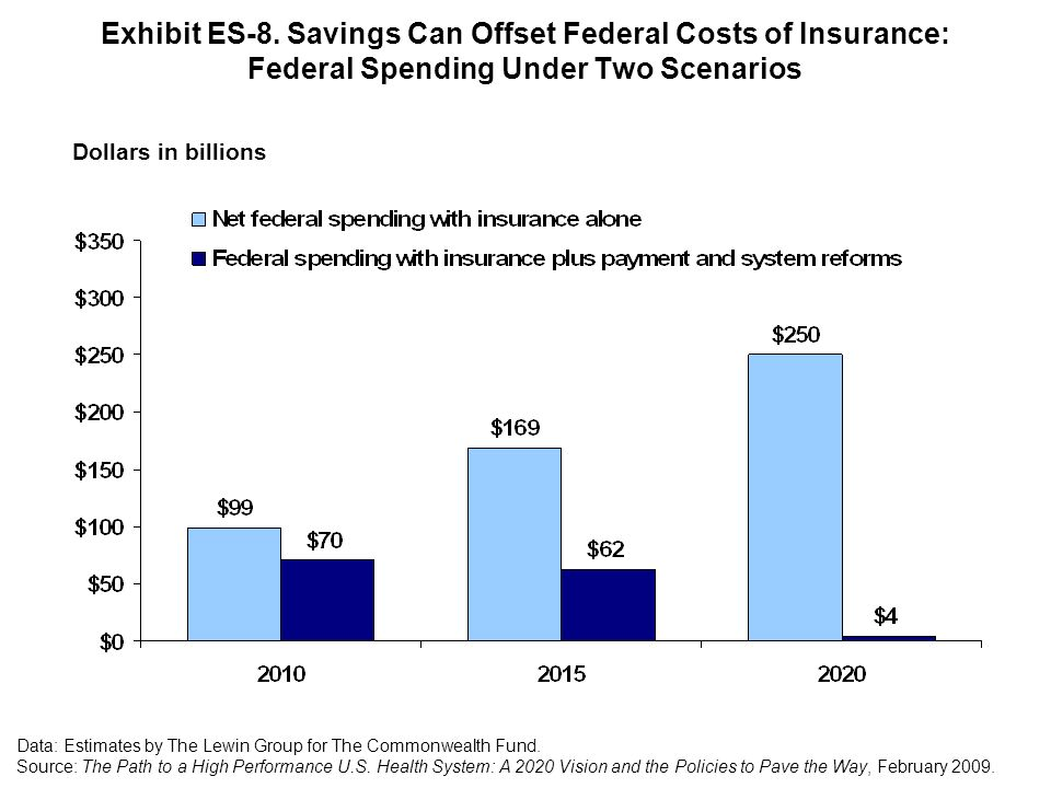 Exhibit ES-8. Savings Can Offset Federal Costs of Insurance: Federal Spending Under Two Scenarios
