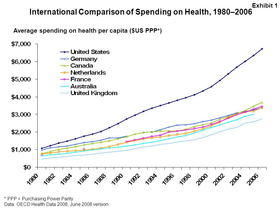 International Comparison of Spending on Health, 1980–2006