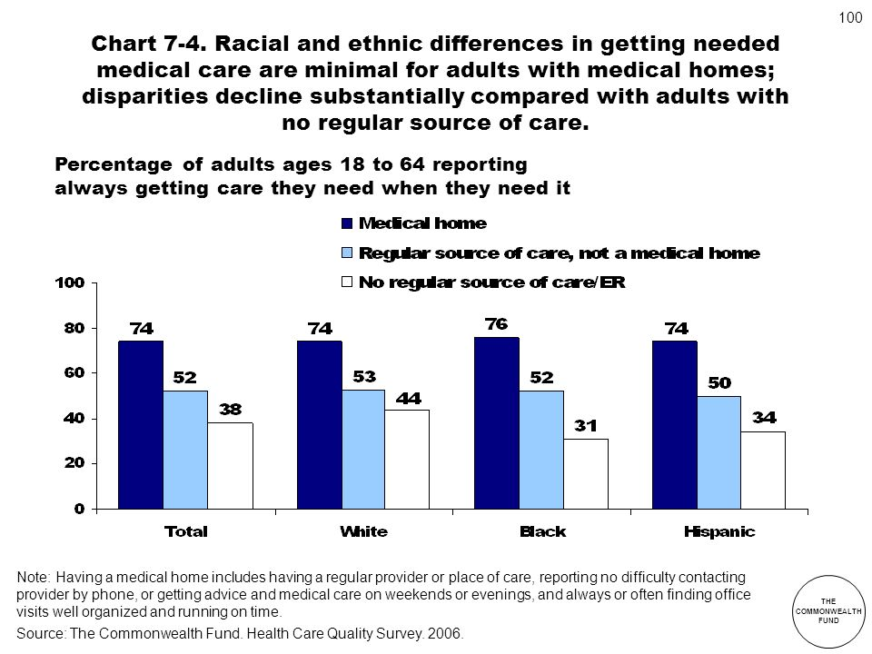 Chart 7-4. Racial and ethnic differences in getting needed medical care are minimal for adults with medical homes; disparities decline substantially compared with adults with no regular source of care.
