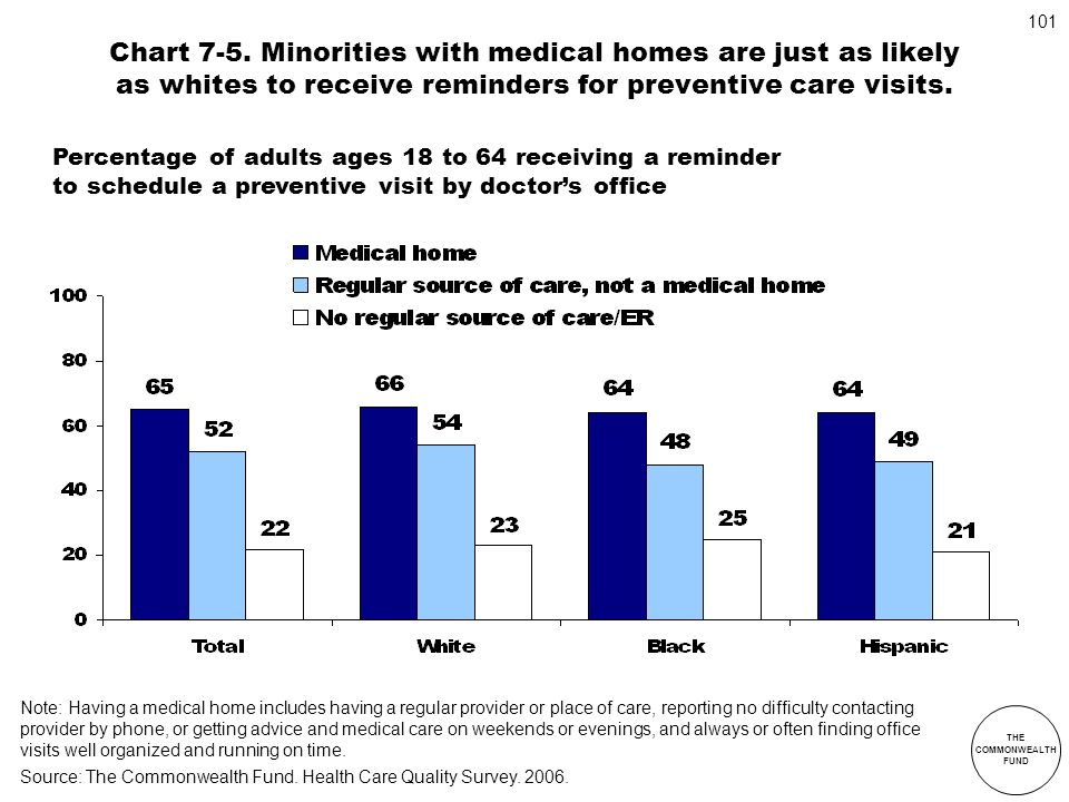 Chart 7-5. Minorities with medical homes are just as likely as whites to receive reminders for preventive care visits.