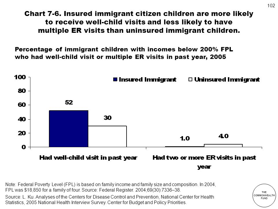 Chart 7-6. Insured immigrant citizen children are more likely to receive well-child visits and less likely to have multiple ER visits than uninsured immigrant children.