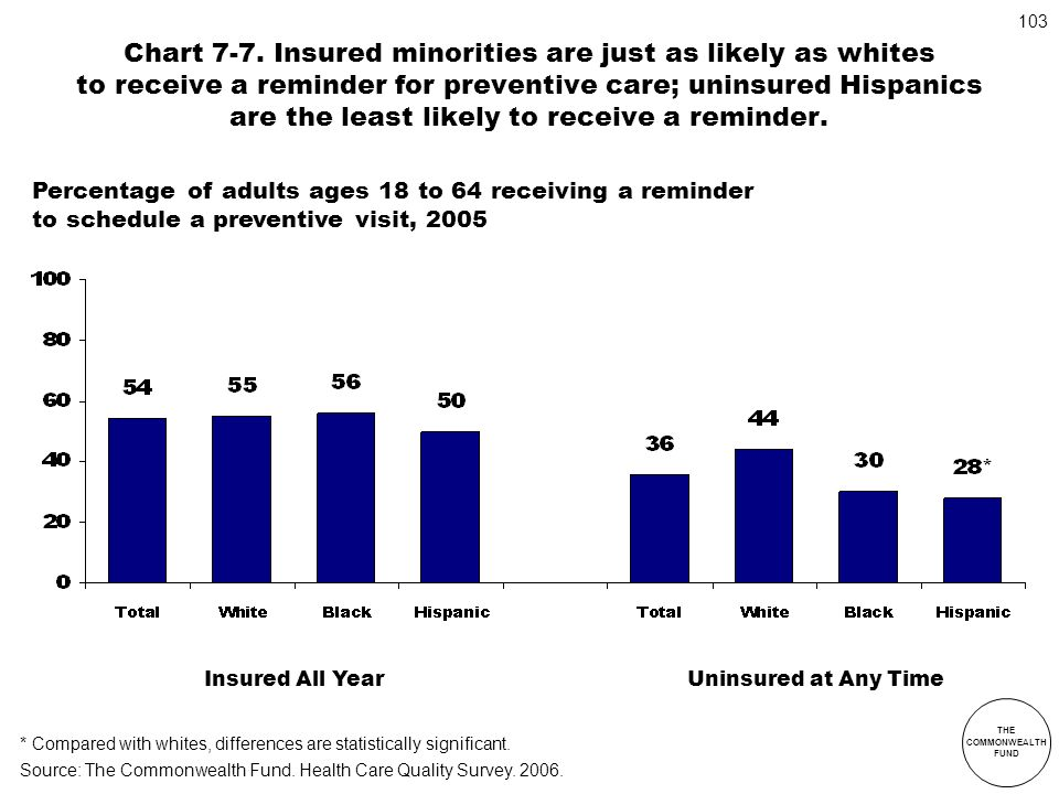 Chart 7-7. Insured minorities are just as likely as whites to receive a reminder for preventive care; uninsured Hispanics are the least likely to receive a reminder.