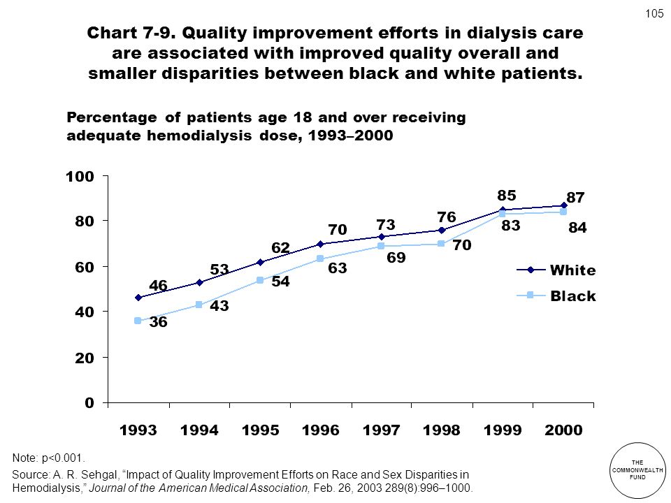 Chart 7-9. Quality improvement efforts in dialysis care are associated with improved quality overall and smaller disparities between black and white patients.
