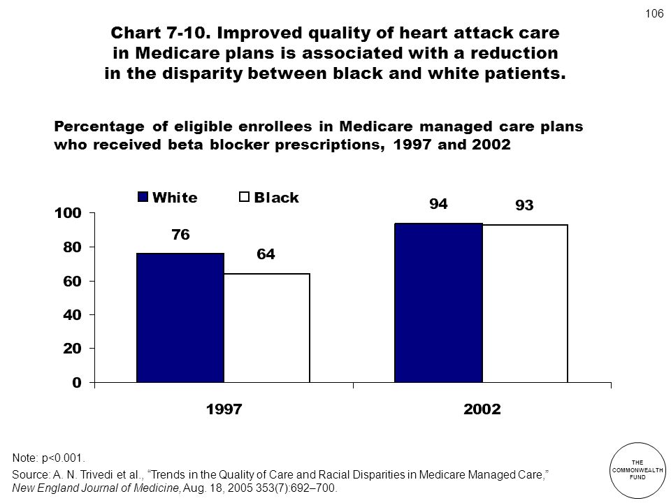 Chart 7-10. Improved quality of heart attack care in Medicare plans is associated with a reduction in the disparity between black and white patients.
