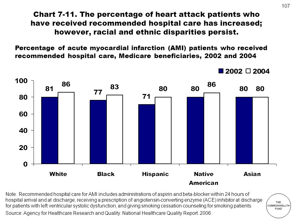 Chart 7-11. The percentage of heart attack patients who have received recommended hospital care has increased; however, racial and ethnic disparities persist.