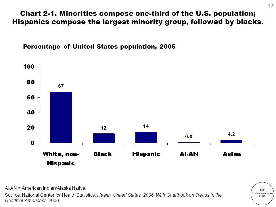 Chart 2-1. Minorities compose one-third of the U. S