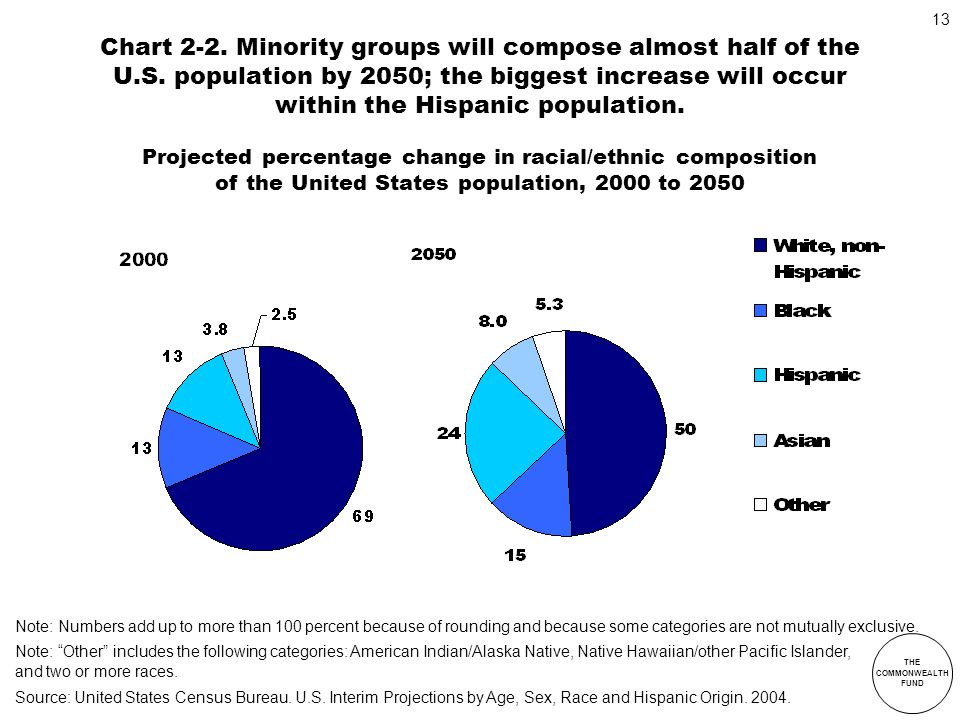 Chart 2-2. Minority groups will compose almost half of the U. S