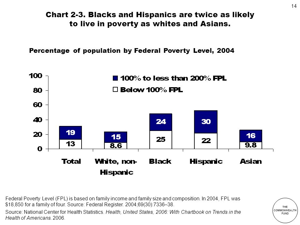 Chart 2-3. Blacks and Hispanics are twice as likely to live in poverty as whites and Asians.