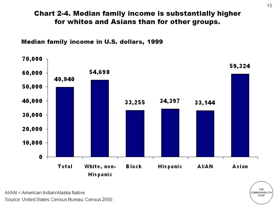 Chart 2-4. Median family income is substantially higher for whites and Asians than for other groups.