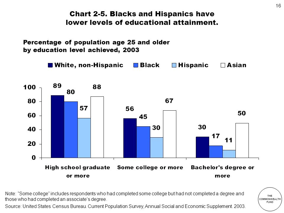 Chart 2-5. Blacks and Hispanics have lower levels of educational attainment.