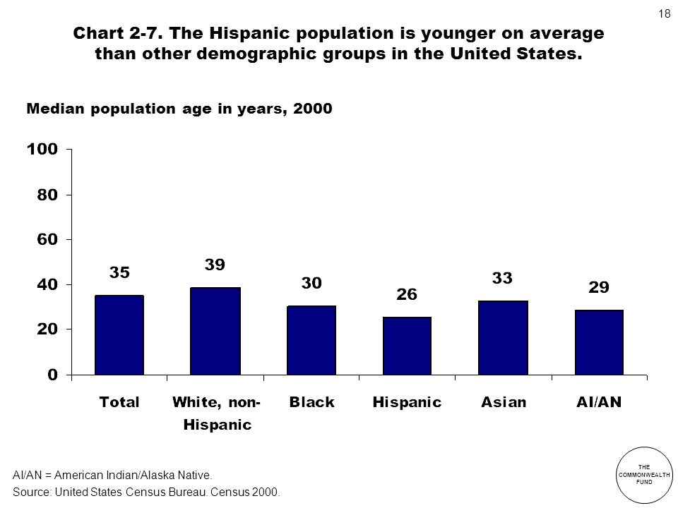 Chart 2-7. The Hispanic population is younger on average than other demographic groups in the United States.