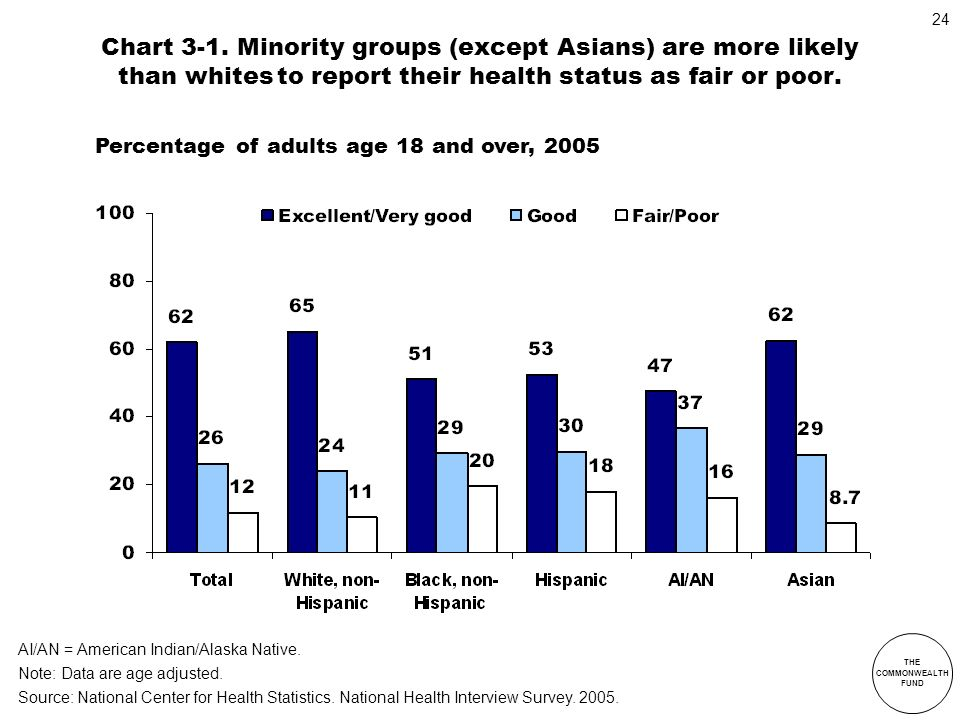 Chart 3-1. Minority groups (except Asians) are more likely than whites to report their health status as fair or poor.