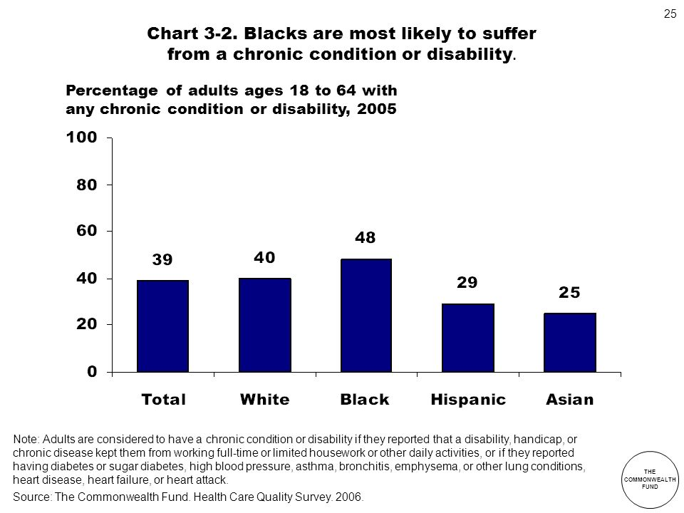 Chart 3-2. Blacks are most likely to suffer from a chronic condition or disability.