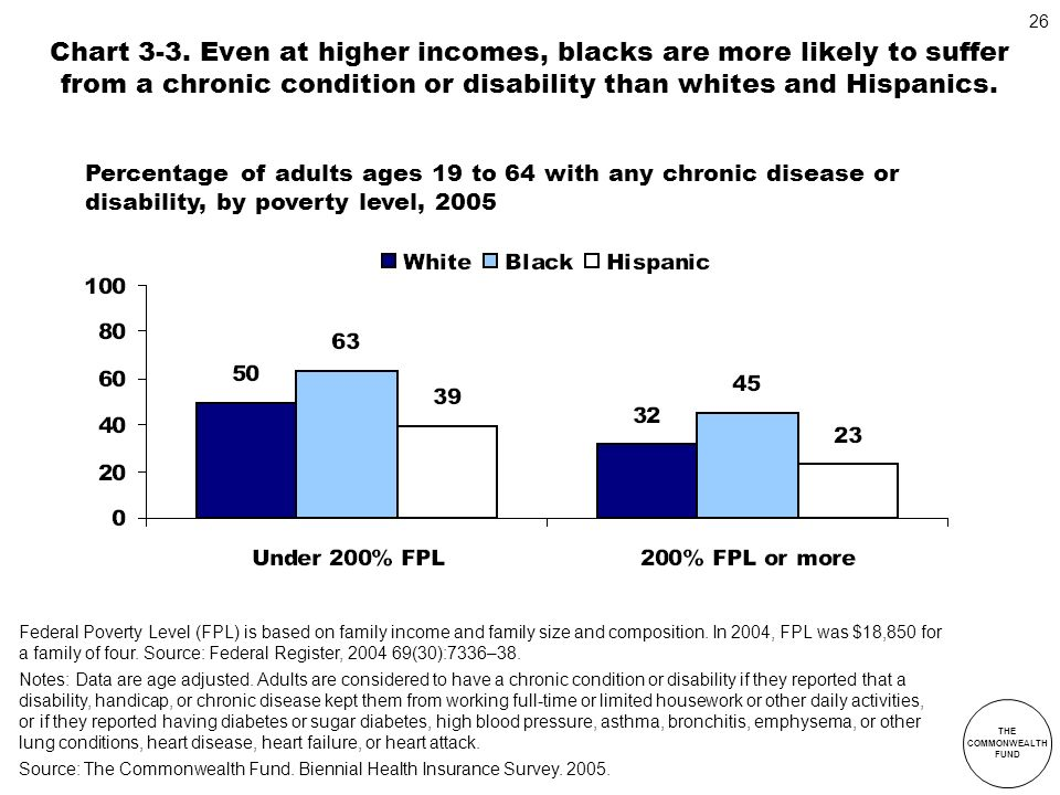 Chart 3-3. Even at higher incomes, blacks are more likely to suffer from a chronic condition or disability than whites and Hispanics.