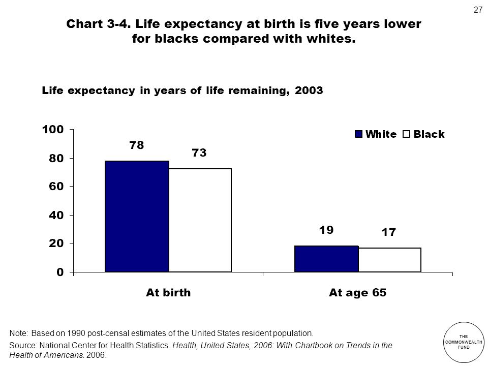 Chart 3-4. Life expectancy at birth is five years lower for blacks compared with whites.