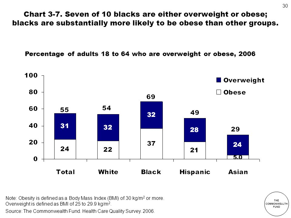 Chart 3-7. Seven of 10 blacks are either overweight or obese; blacks are substantially more likely to be obese than other groups.
