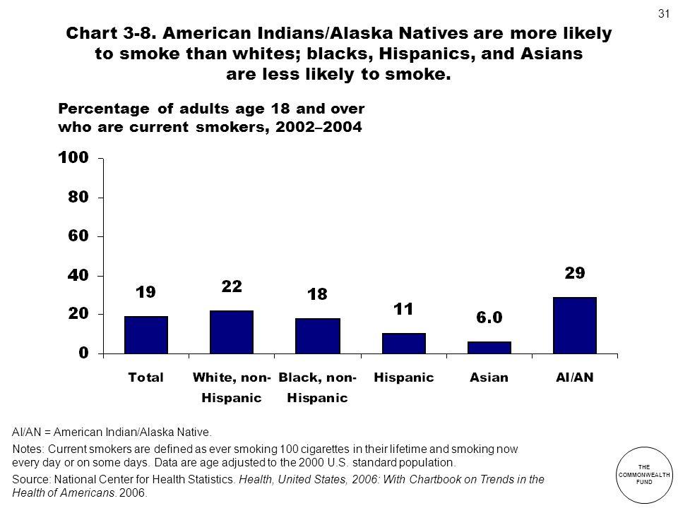 Chart 3-8. American Indians/Alaska Natives are more likely to smoke than whites; blacks, Hispanics, and Asians are less likely to smoke.