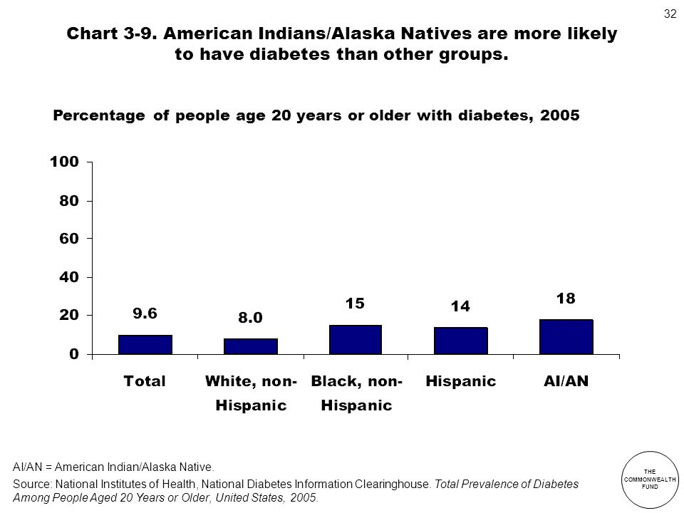 Chart 3-9. American Indians/Alaska Natives are more likely to have diabetes than other groups.