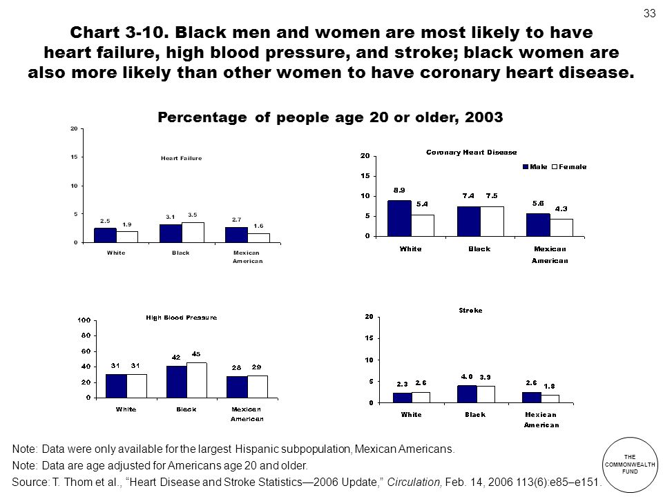 Chart 3-10. Black men and women are most likely to have heart failure, high blood pressure, and stroke; black women are also more likely than other women to have coronary heart disease.