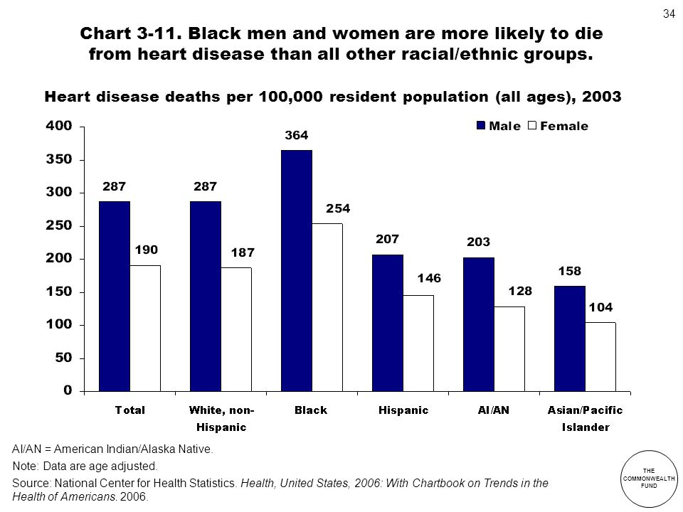 Chart 3-11. Black men and women are more likely to die from heart disease than all other racial/ethnic groups.