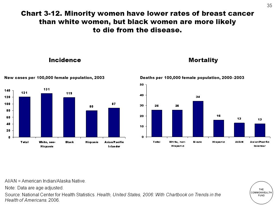 Chart 3-12. Minority women have lower rates of breast cancer than white women, but black women are more likely to die from the disease.