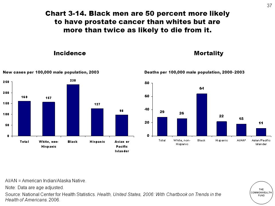 Chart 3-14. Black men are 50 percent more likely to have prostate cancer than whites but are more than twice as likely to die from it.