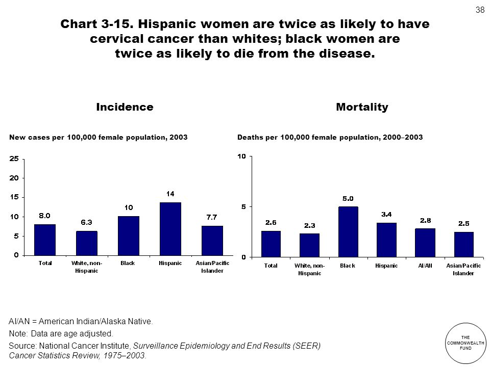 Chart 3-15. Hispanic women are twice as likely to have cervical cancer than whites; black women are twice as likely to die from the disease.