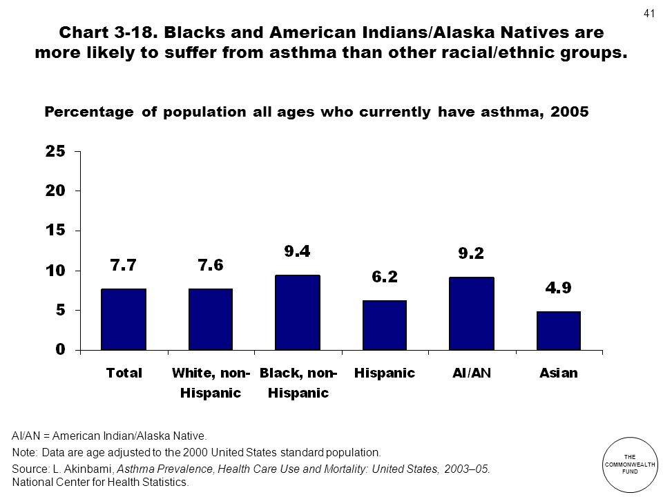 Chart 3-18. Blacks and American Indians/Alaska Natives are more likely to suffer from asthma than other racial/ethnic groups.