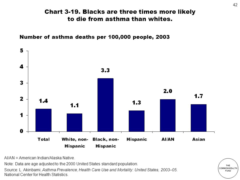 Chart 3-19. Blacks are three times more likely to die from asthma than whites.