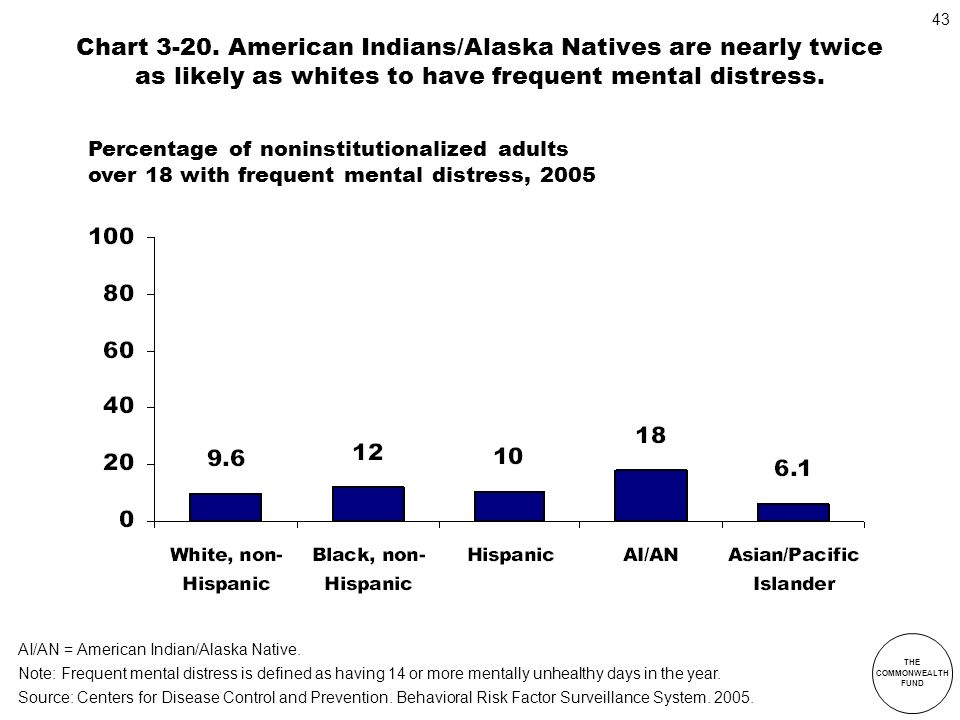 Chart 3-20. American Indians/Alaska Natives are nearly twice as likely as whites to have frequent mental distress.