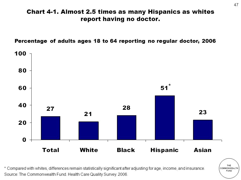 Chart 4-1. Almost 2.5 times as many Hispanics as whites report having no doctor.