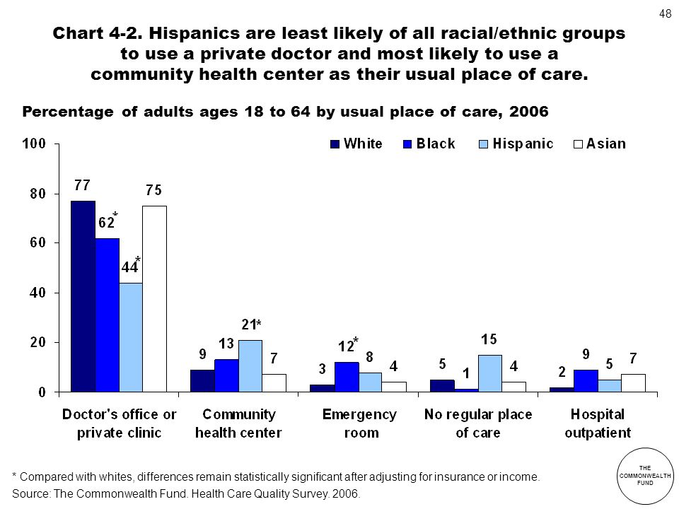 Chart 4-2. Hispanics are least likely of all racial/ethnic groups to use a private doctor and most likely to use a community health center as their usual place of care.