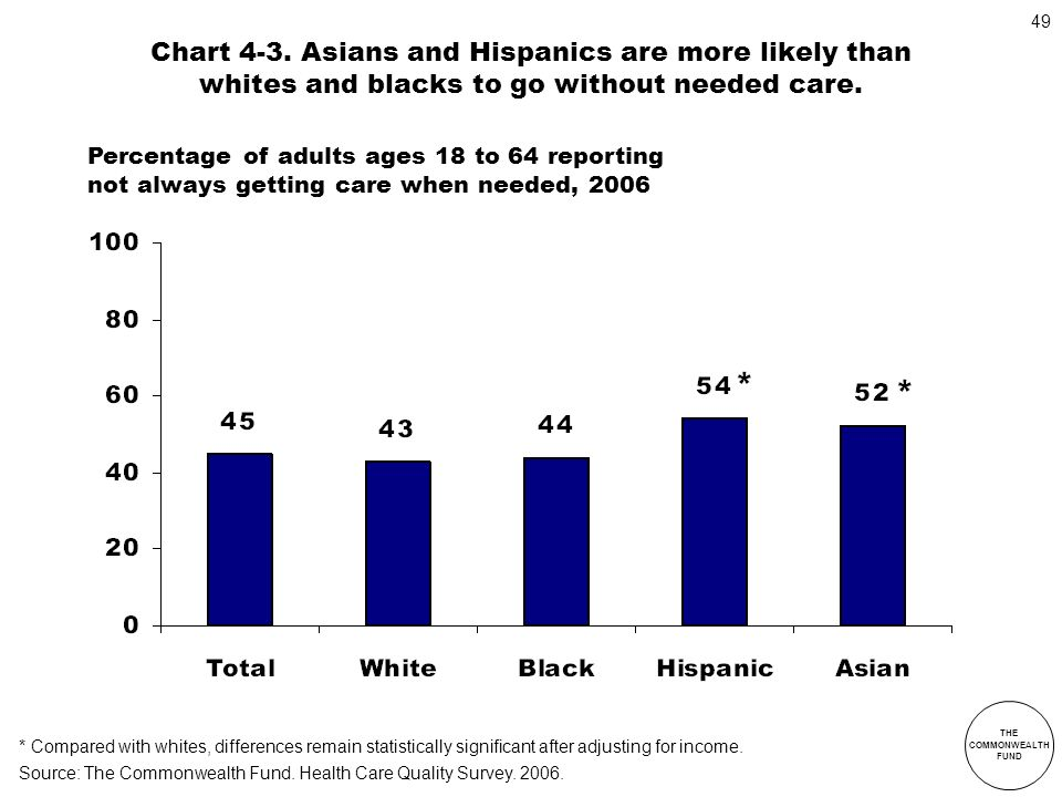 Chart 4-3. Asians and Hispanics are more likely than whites and blacks to go without needed care.