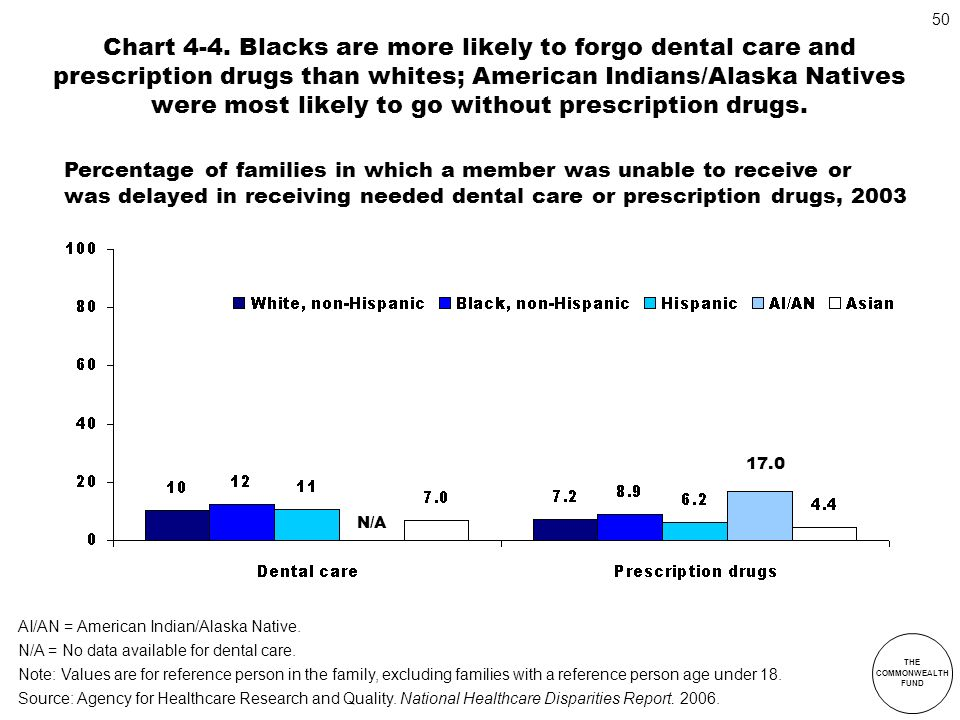 Chart 4-4. Blacks are more likely to forgo dental care and prescription drugs than whites; American Indians/Alaska Natives were most likely to go without prescription drugs.
