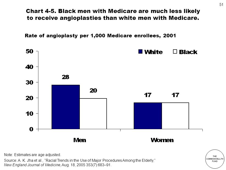 Chart 4-5. Black men with Medicare are much less likely to receive angioplasties than white men with Medicare.