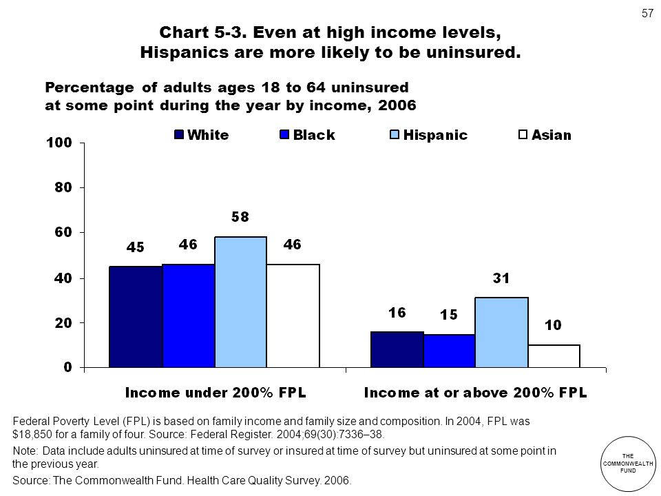 Chart 5-3. Even at high income levels, Hispanics are more likely to be uninsured.