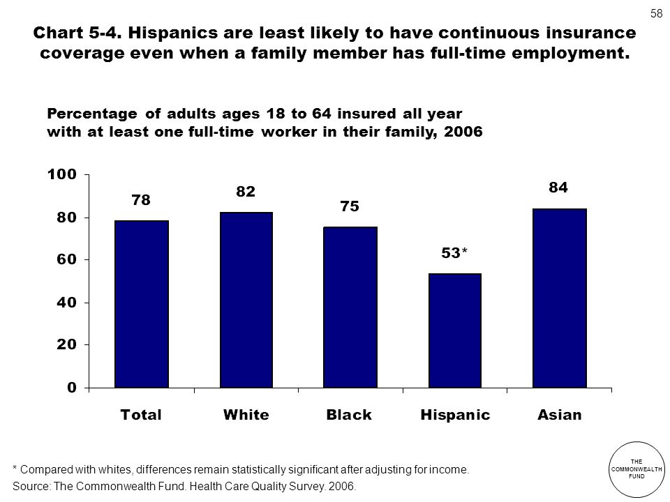 Chart 5-4. Hispanics are least likely to have continuous insurance coverage even when a family member has full-time employment.