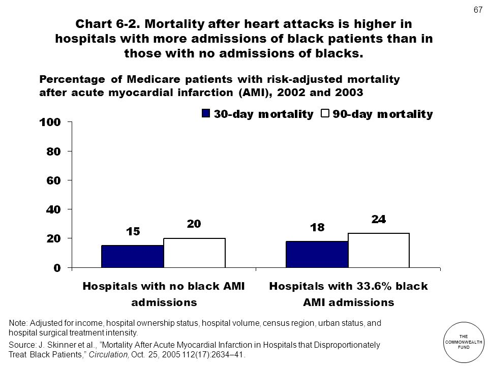 Chart 6-2. Mortality after heart attacks is higher in hospitals with more admissions of black patients than in those with no admissions of blacks.