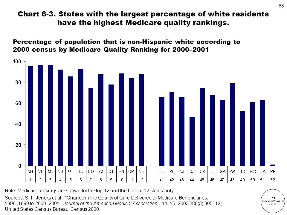Chart 6-3. States with the largest percentage of white residents have the highest Medicare quality rankings.