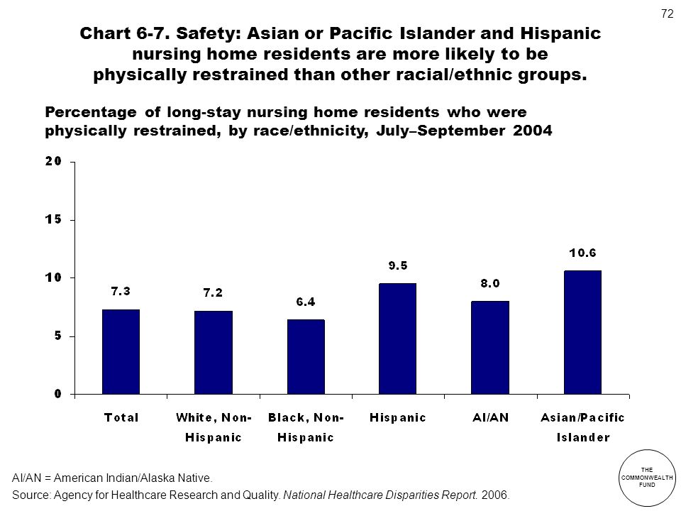 Chart 6-7. Safety: Asian or Pacific Islander and Hispanic nursing home residents are more likely to be physically restrained than other racial/ethnic groups.