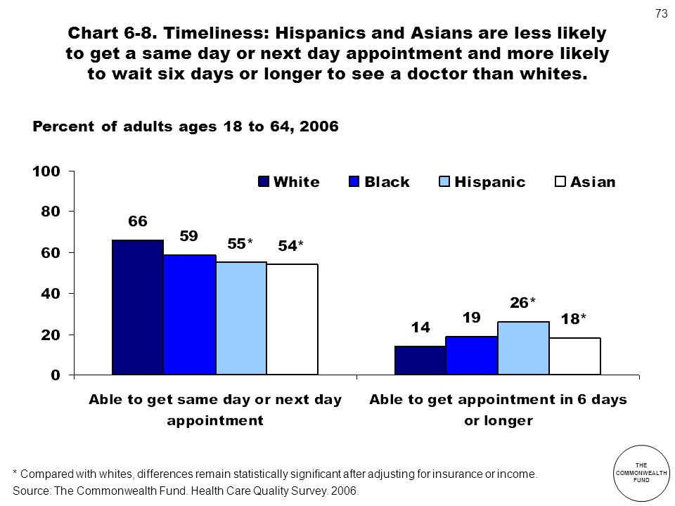 Chart 6-8. Timeliness: Hispanics and Asians are less likely to get a same day or next day appointment and more likely to wait six days or longer to see a doctor than whites.